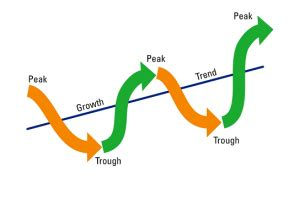 essay business cycle phases